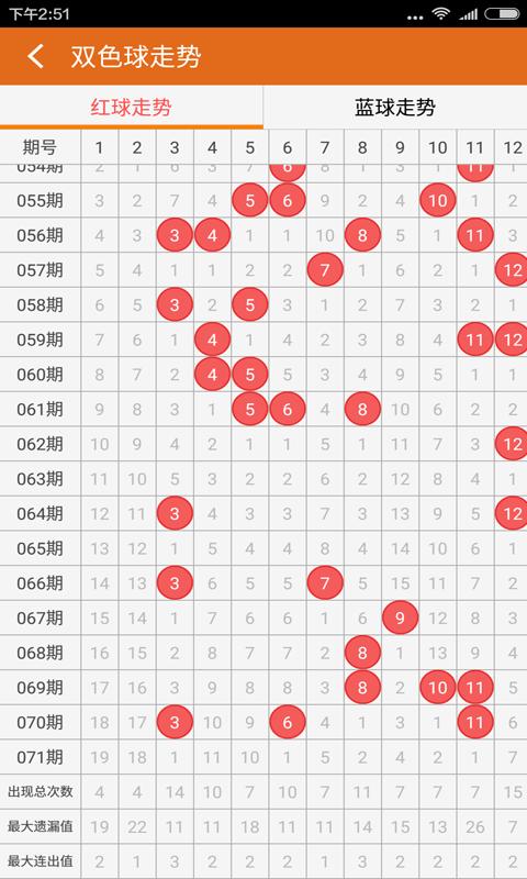 通过各种参数走势分析彩票历史数据,缩小中奖范围,提高体育彩票中奖